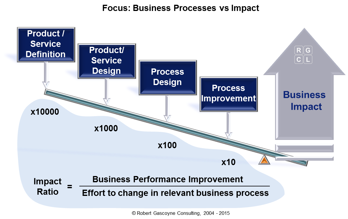 Focus: Business Processes versus Impact