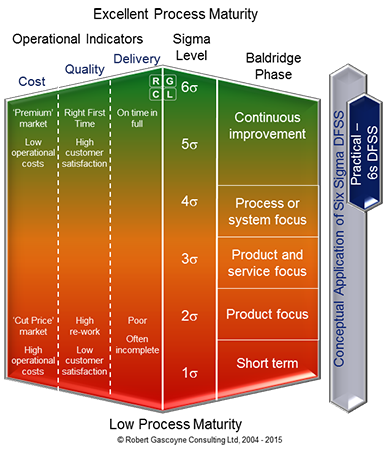 Process Maturity versus Six Sigma DFSS Methodology